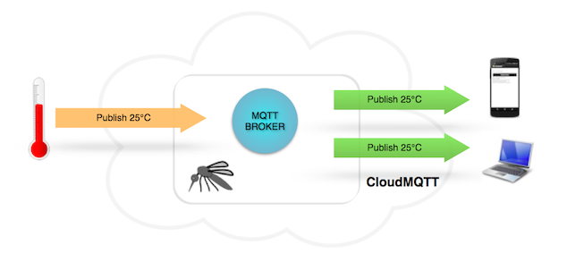 cloudmqtt example overview